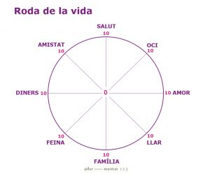 Roda de la vida